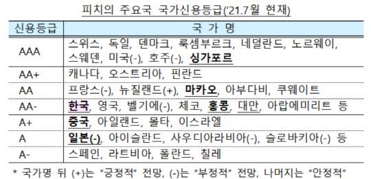 피치, 한국 국가신용등급 `AA-` 9년째 유지